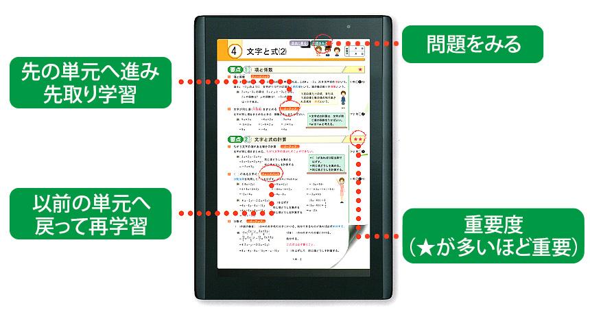 中学生向けタブレット学習システム